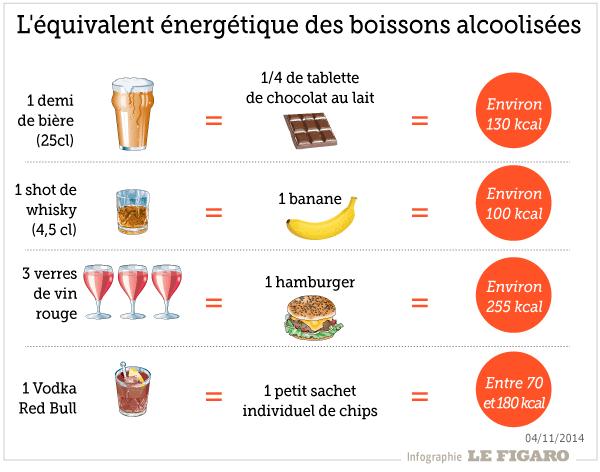 Équivalence nutritionnelle des différents alcools dans le cadre d'un régime pour enfin maigrir