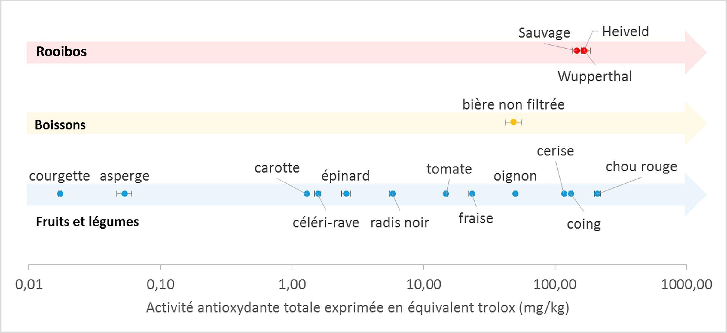 Tableau comparatif de l'aspect antioxydant du Rooibos