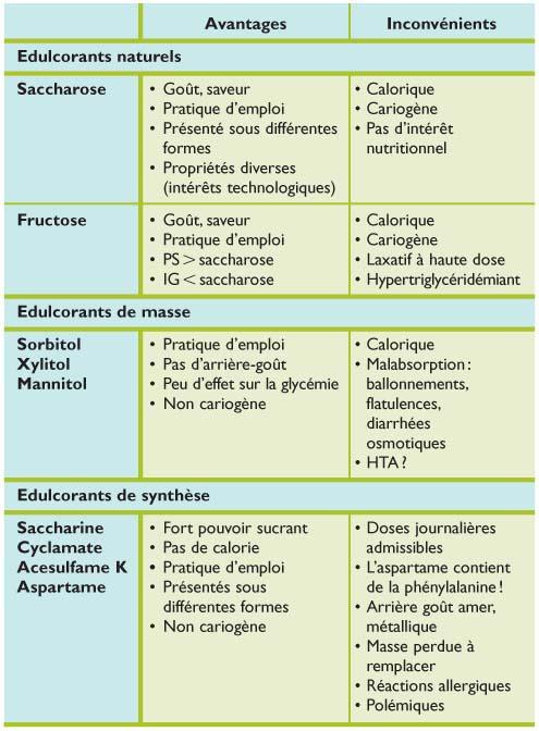 Comparatif des avantages et inconvénients des différents édulcorants