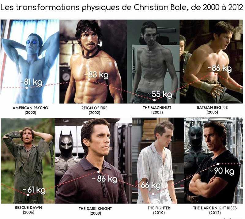 Photographies présentant l'évolution physique de l'acteur américain Christian Bale pour ses différents rôle de 2000 à 2012