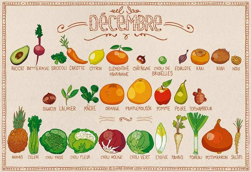 Infographie représentant les légumes d'hiver