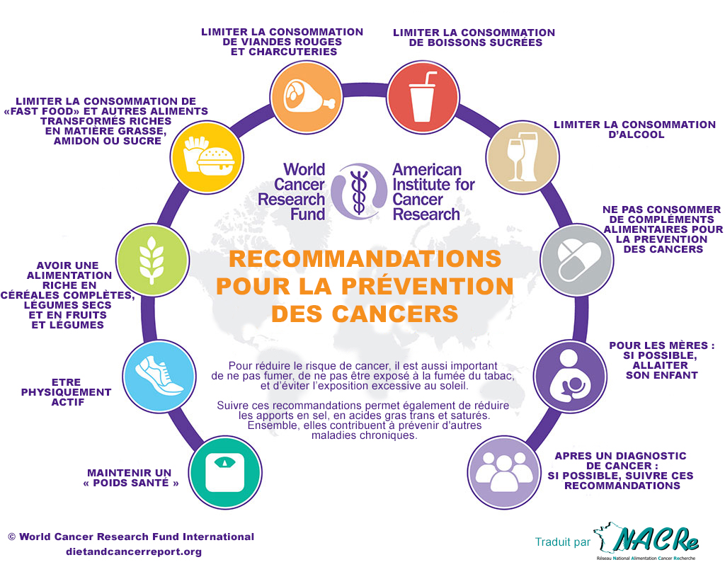 Recommandations WCRF Cancer