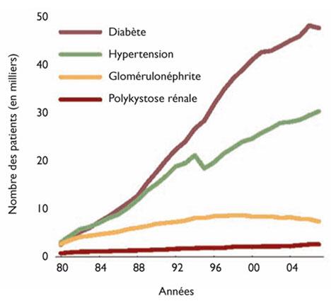 Schéma de l'évolution du nombre de patients dans le monde